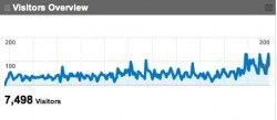 Daily Traffic graph