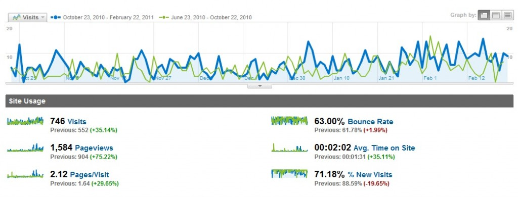 How SEO improves your traffic